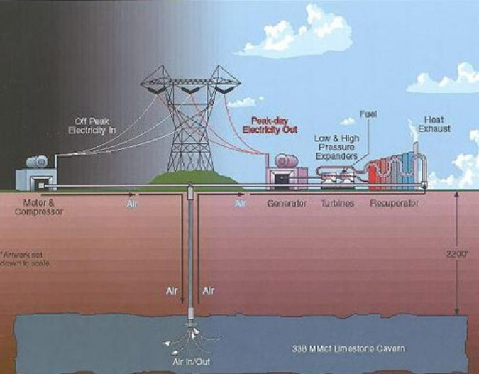 Compressed Air Energy Storage. Graphic from http://treehugger.com.